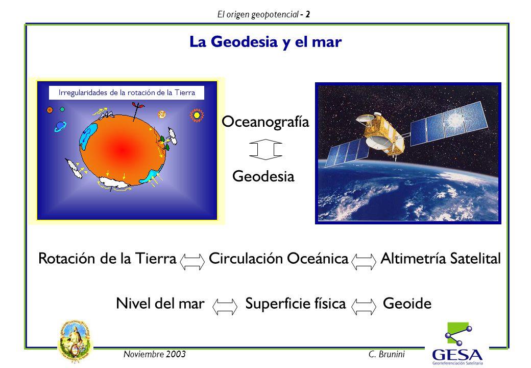 Noviembre 2003C. Brunini El origen geopotencial - 2 La Geodesia y el mar Rotación de la Tierra Circulación Oceánica Altimetría Satelital Nivel del mar