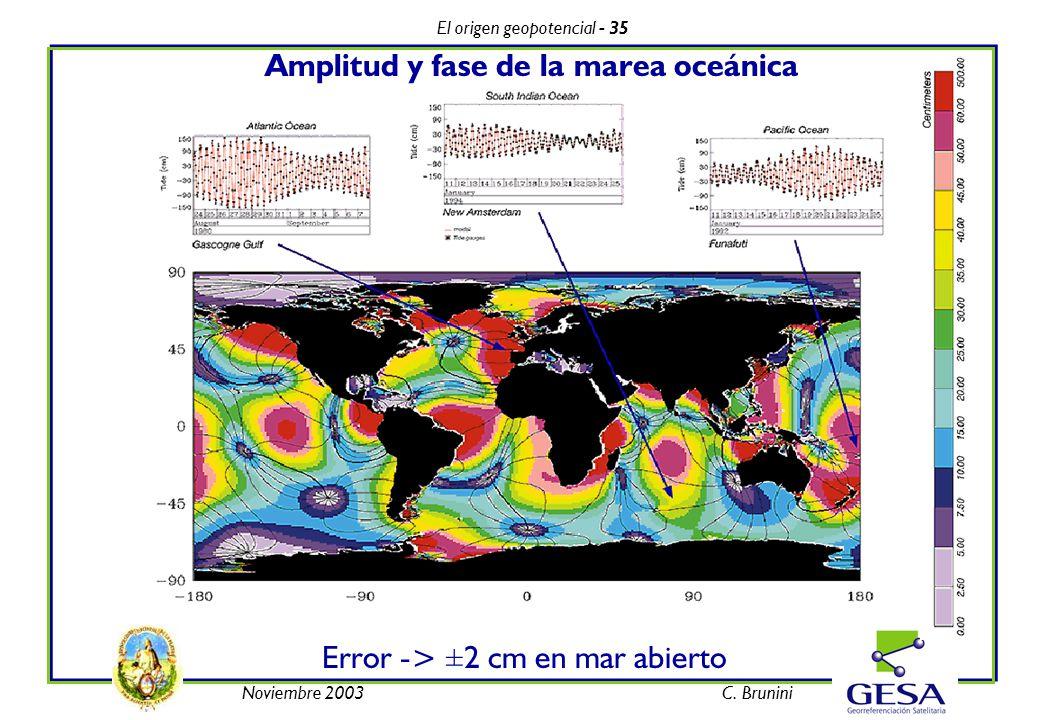 El origen geopotencial - 35 Noviembre 2003C. Brunini Error -> ±2 cm en mar abierto Amplitud y fase de la marea oceánica