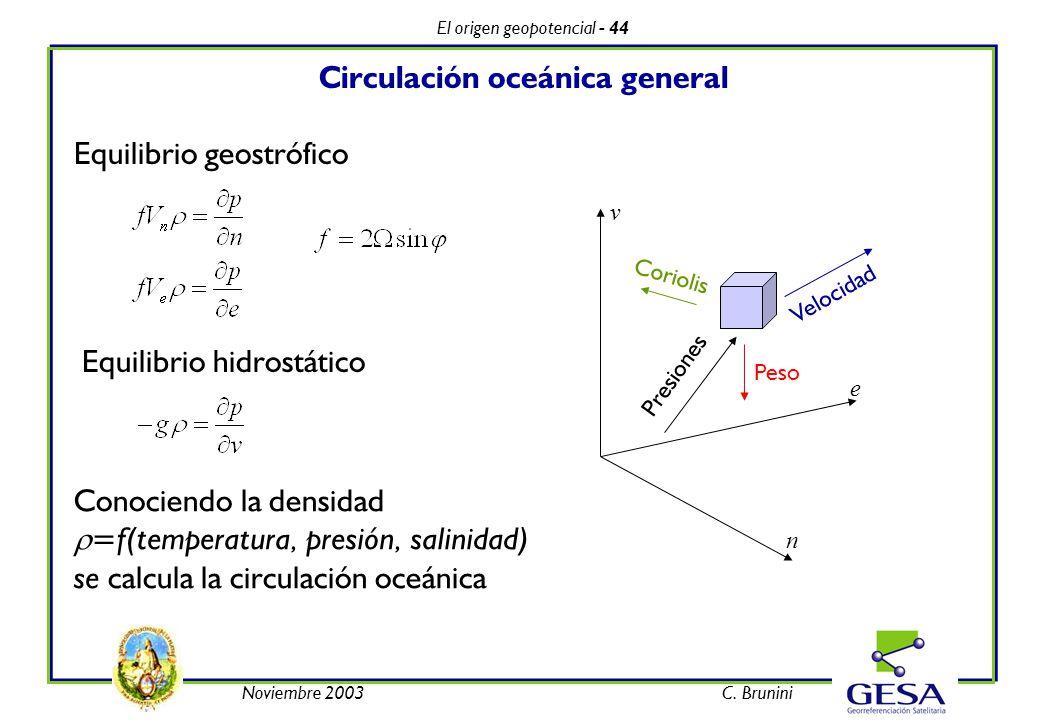 El origen geopotencial - 44 Noviembre 2003C. Brunini Circulación oceánica general Equilibrio geostrófico Peso Velocidad Presiones Coriolis n e v Equil