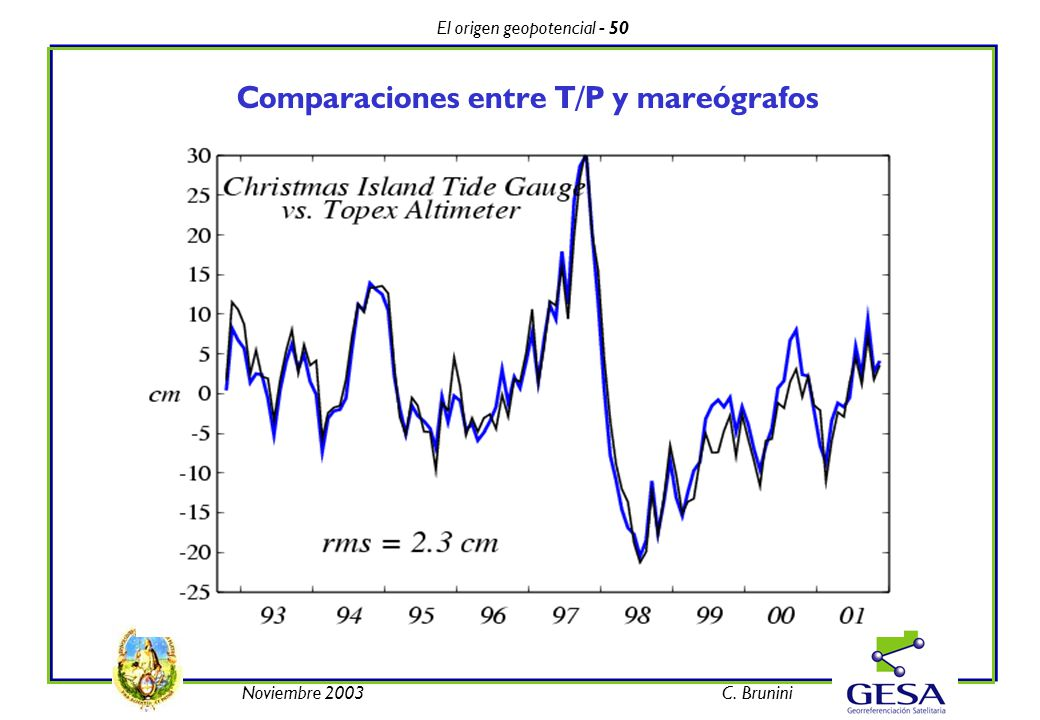 El origen geopotencial - 50 Noviembre 2003C. Brunini Comparaciones entre T/P y mareógrafos