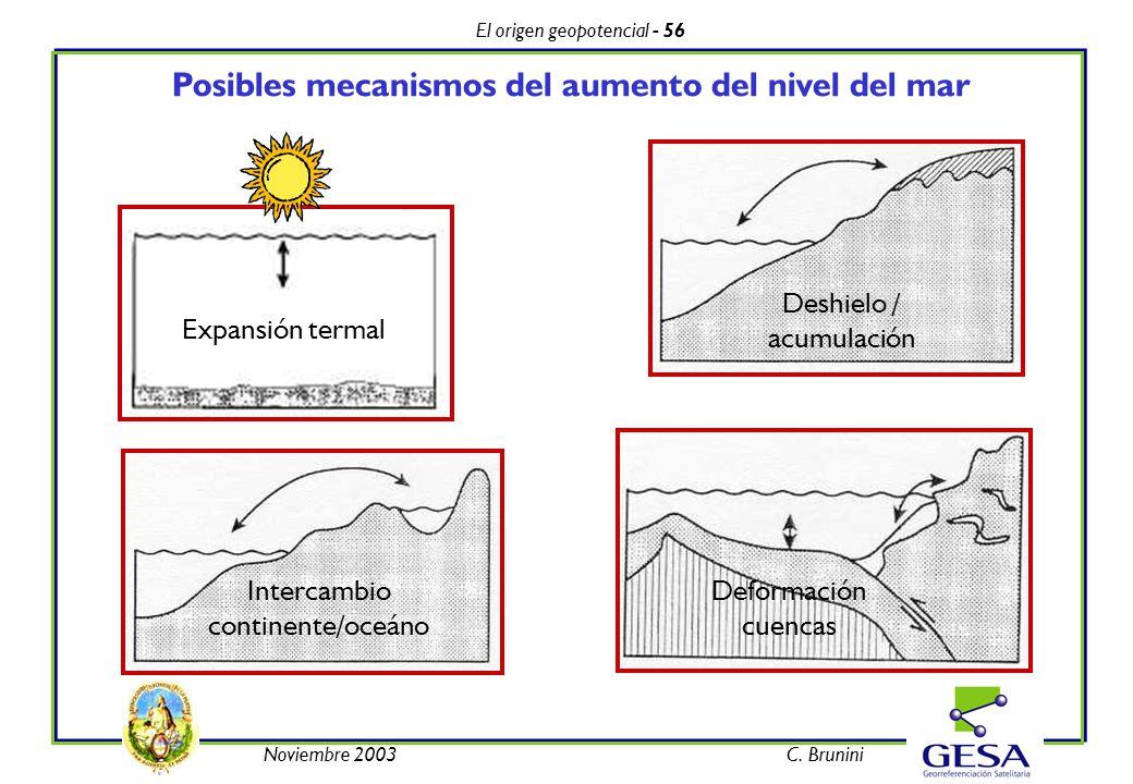 El origen geopotencial - 56 Noviembre 2003C. Brunini Posibles mecanismos del aumento del nivel del mar Expansión termal Deshielo / acumulación Interca