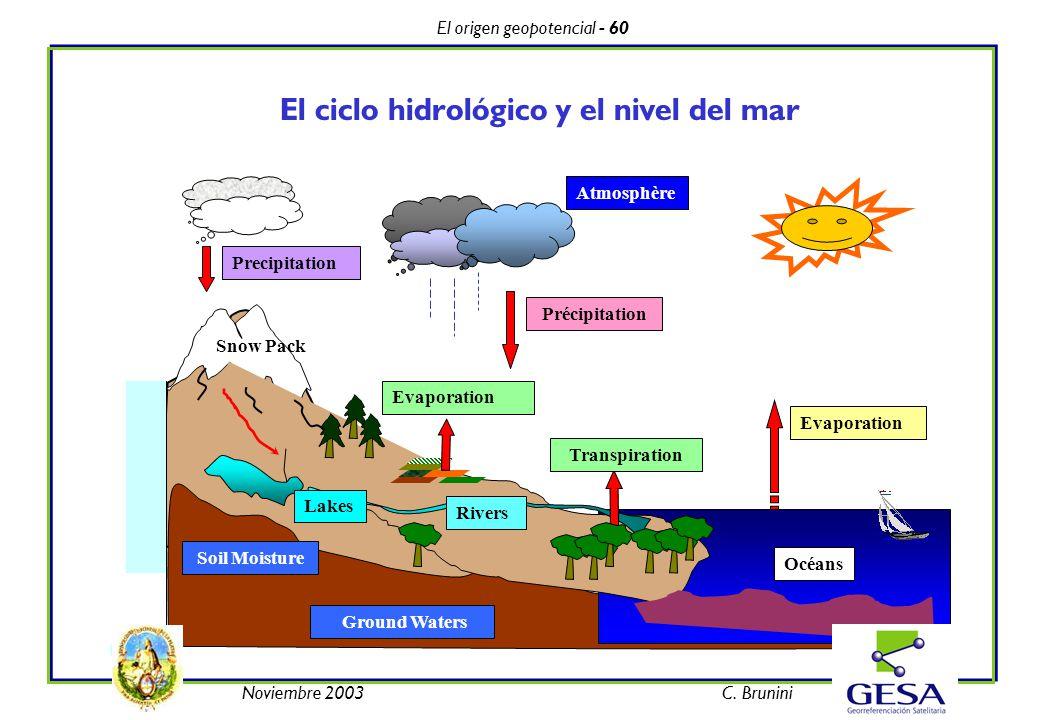 El origen geopotencial - 60 Noviembre 2003C. Brunini El ciclo hidrológico y el nivel del mar Précipitation Evaporation Transpiration Precipitation Riv