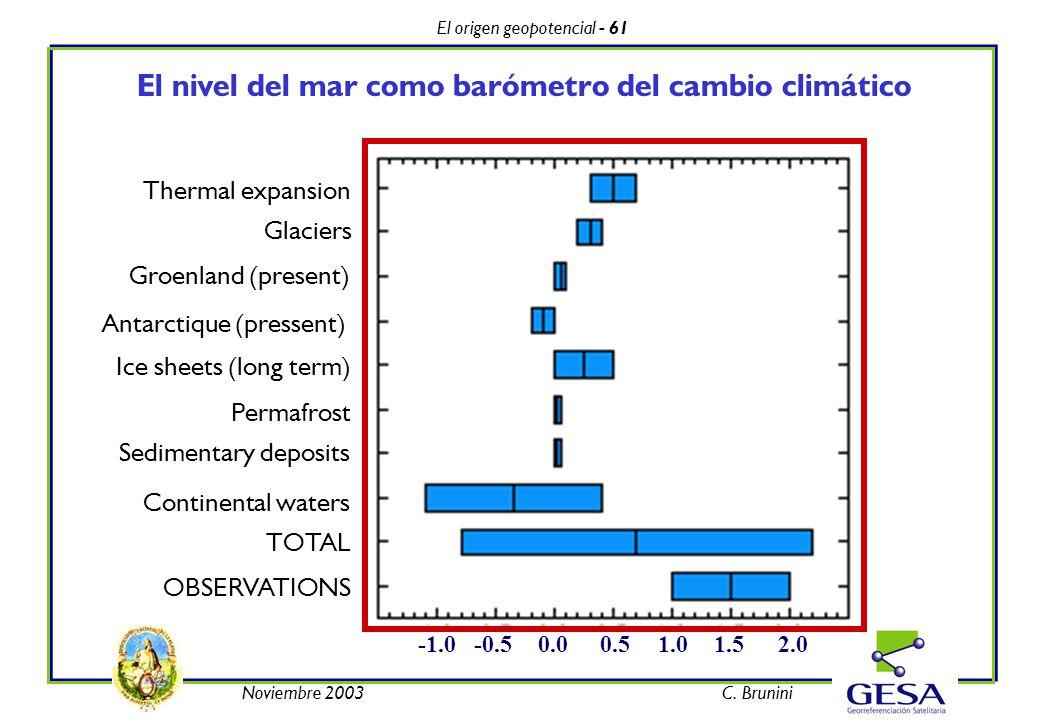 El origen geopotencial - 61 Noviembre 2003C. Brunini El nivel del mar como barómetro del cambio climático -0.5 0.51.01.52.00.0 Thermal expansion Glaci