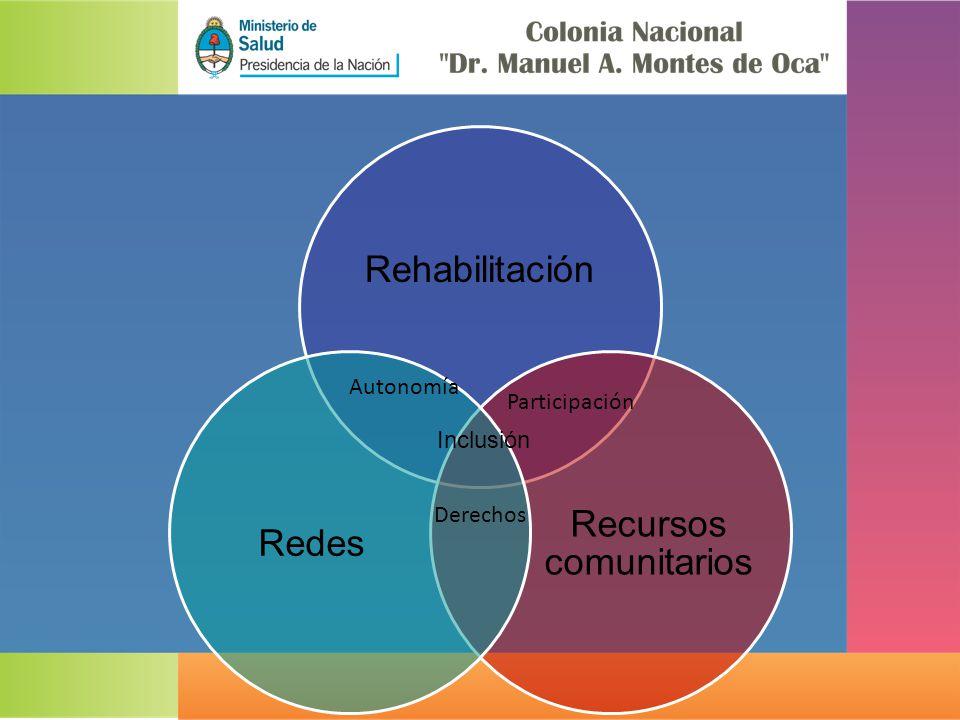 Rehabilitación Recursos comunitarios Redes Autonomía Participación Derechos Inclusión