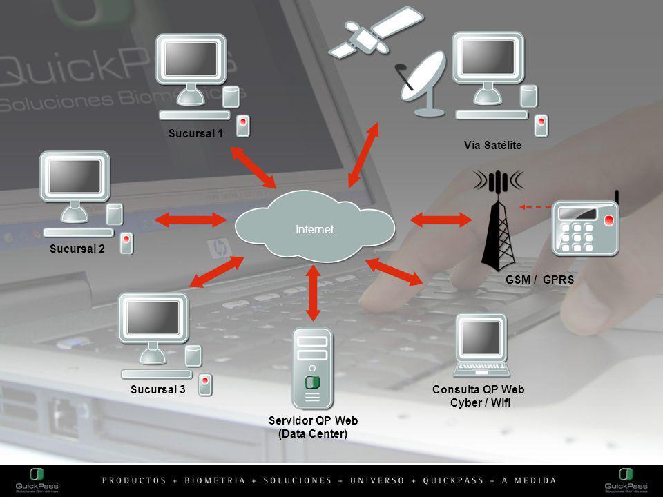 Internet Sucursal 2 Servidor QP Web (Data Center) Sucursal 1 Sucursal 3 GSM / GPRS Vía Satélite Consulta QP Web Cyber / Wifi