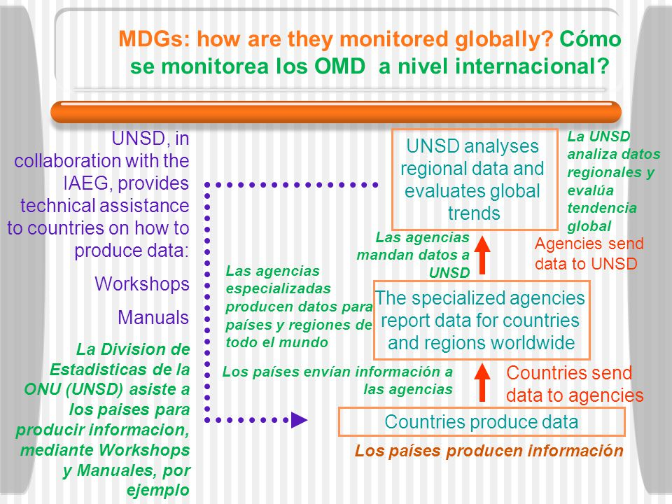 MDGs: how are they monitored globally.Cómo se monitorea los OMD a nivel internacional.
