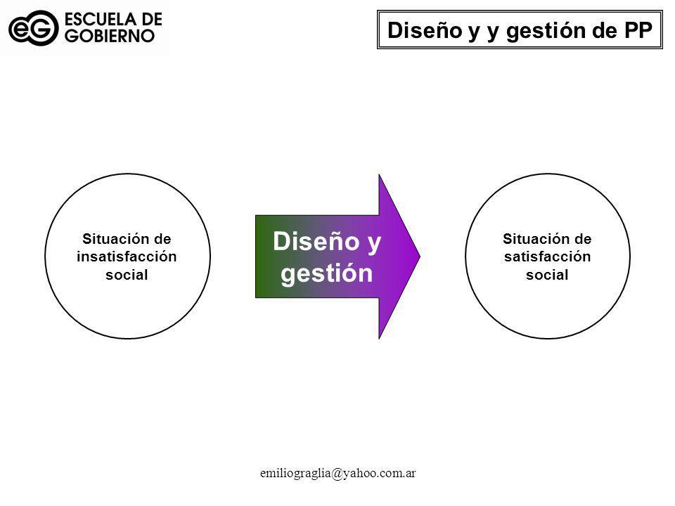emiliograglia@yahoo.com.ar Diseño y y gestión de PP Situación de insatisfacción social Situación de satisfacción social Diseño y gestión