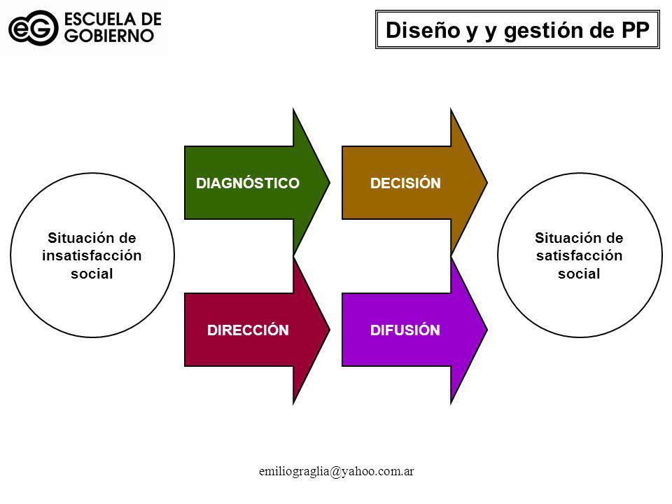 emiliograglia@yahoo.com.ar Situación de insatisfacción social Situación de satisfacción social DIAGNÓSTICODECISIÓN DIRECCIÓNDIFUSIÓN Diseño y y gestió
