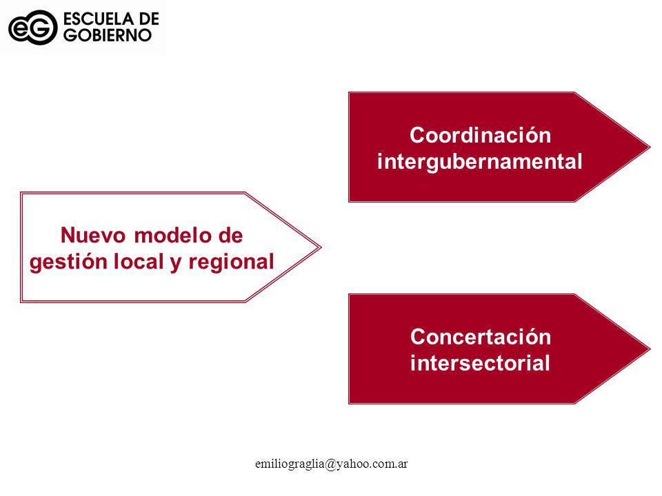 emiliograglia@yahoo.com.ar Concertación intersectorial Coordinación intergubernamental Nuevo modelo de gestión local y regional
