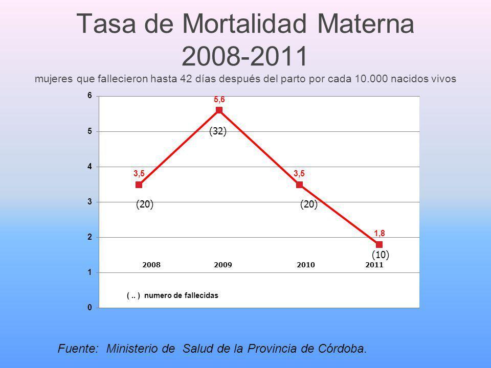 Tasa de Mortalidad Materna 2008-2011 mujeres que fallecieron hasta 42 días después del parto por cada 10.000 nacidos vivos Fuente: Ministerio de Salud de la Provincia de Córdoba.