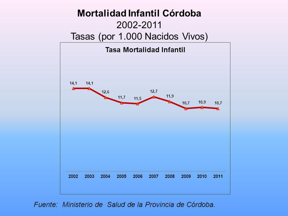 Fuente: Ministerio de Salud de la Provincia de Córdoba. Mortalidad Infantil Córdoba 2002-2011 Tasas (por 1.000 Nacidos Vivos)
