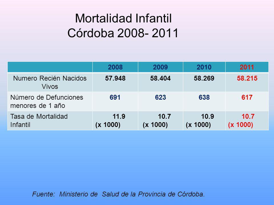 Mortalidad Infantil Córdoba 2008- 2011 Fuente: Ministerio de Salud de la Provincia de Córdoba.