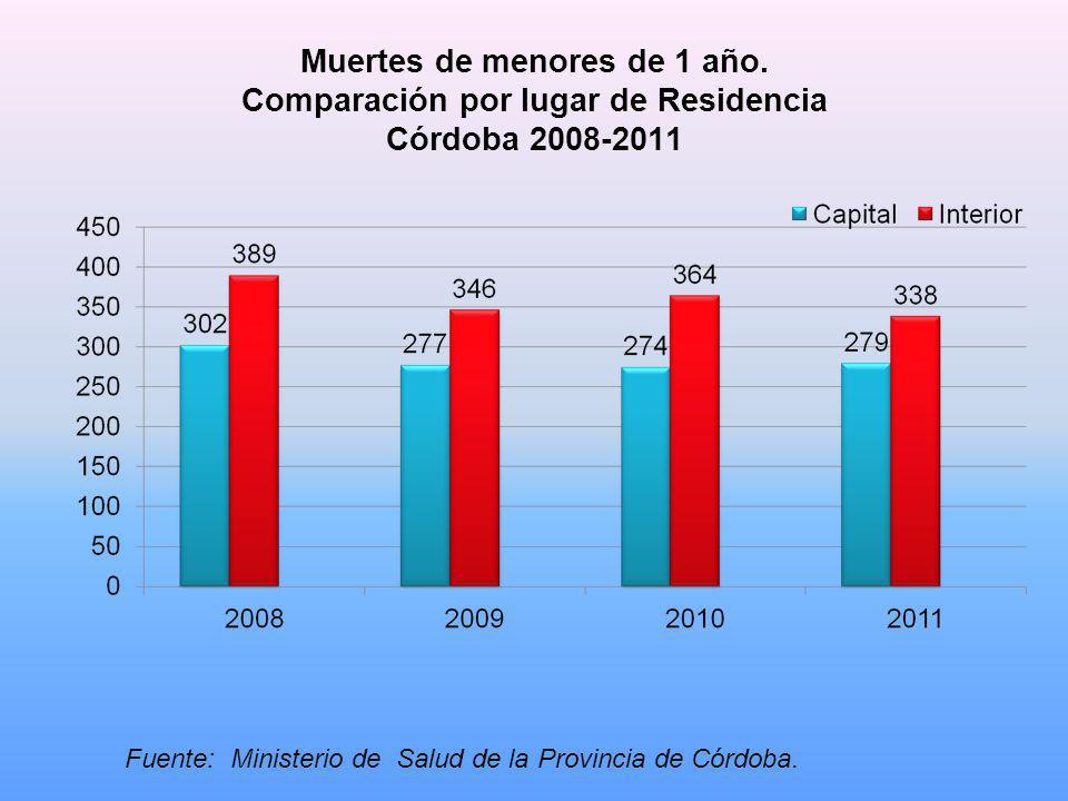 Muertes de menores de 1 año. Comparación por lugar de Residencia Córdoba 2008-2011 Fuente: Ministerio de Salud de la Provincia de Córdoba.