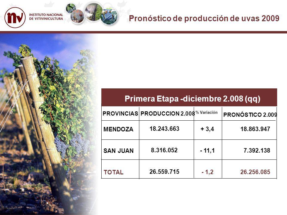 Pronóstico de producción de uvas 2009 PROVINCIA DE MENDOZA El pronóstico de producción para la cosecha 2009, es de 18.863.947 qq equivalente a un incremento del 3,4% respecto a la anterior vendimia.- PROVINCIA DE SAN JUAN En esta provincia se ha estimado una cosecha de 7.392.138 qq; es decir se espera una disminución del 11,1 %, en relación a la vendimia anterior REGI REGION DE CUYO