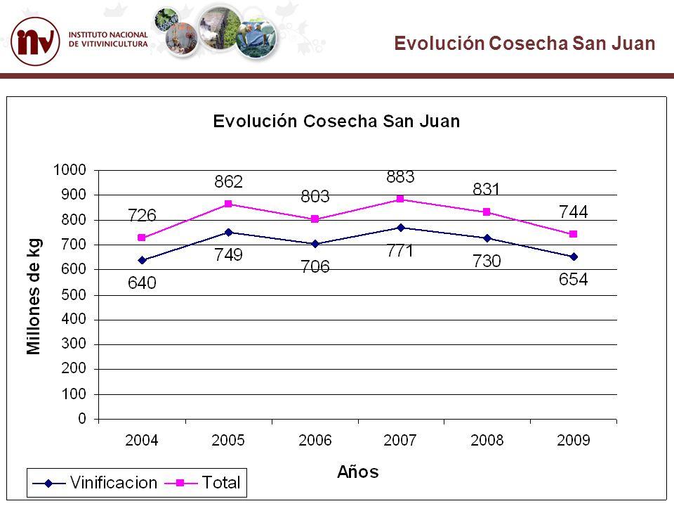 Evolución Cosecha San Juan