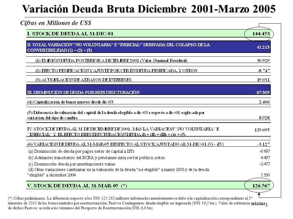 1 Variación Deuda Bruta Diciembre 2001-Marzo 2005 Cifras en Millones de US$ (*) Cifras preliminares. La diferencia respecto a los US$ 125.283 millones