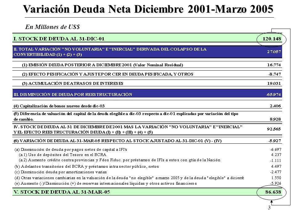 3 Variación Deuda Neta Diciembre 2001-Marzo 2005 En Millones de US$
