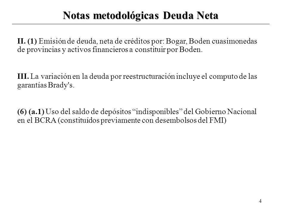 4 Notas metodológicas Deuda Neta II. (1) Emisión de deuda, neta de créditos por: Bogar, Boden cuasimonedas de provincias y activos financieros a const