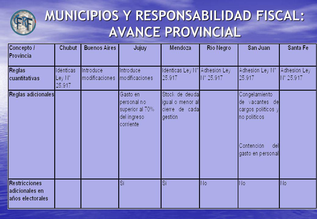 MUNICIPIOS Y RESPONSABILIDAD FISCAL: AVANCE PROVINCIAL