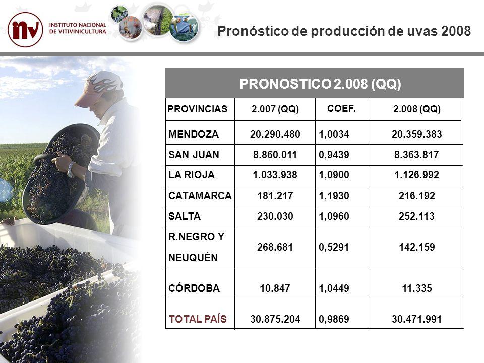 PRONOSTICO 2.008 (QQ) MENDOZA SAN JUAN LA RIOJA CATAMARCA SALTA R.NEGRO Y NEUQUÉN CÓRDOBA TOTAL PAÍS Pronóstico de producción de uvas 2008 PROVINCIAS 20.290.480 8.860.011 1.033.938 181.217 230.030 268.681 10.847 30.875.204 2.007 (QQ) 1,0034 0,9439 1,0900 1,1930 1,0960 0,5291 1,0449 0,9869 COEF.