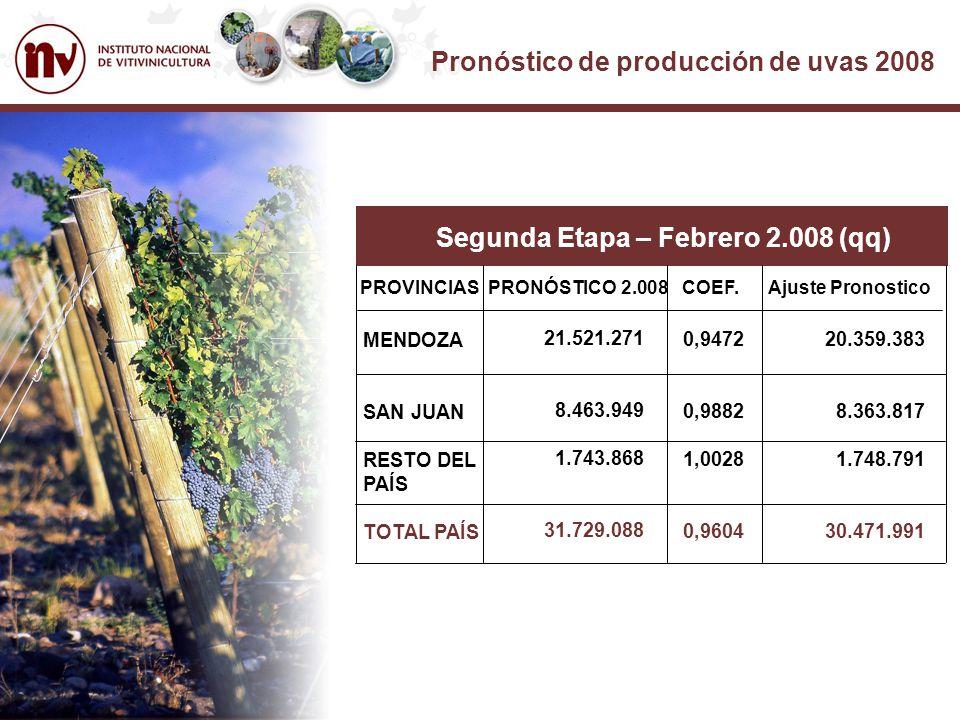 Pronóstico de producción de uvas 2008 PROVINCIA DE MENDOZA El pronóstico de producción para la cosecha 2008, es de 20.359.383 qq, cifra cercana a la vendimia 2007.- PROVINCIA DE SAN JUAN En esta provincia se ha estimado una cosecha de 8.363.817 qq; es decir se espera una disminución próxima al 5,6 %, en relación a la vendimia pasada.