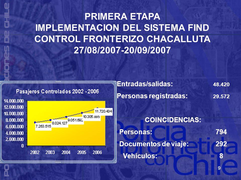 9 Entradas/salidas: 48.420 Personas registradas: 29.572 COINCIDENCIAS: Personas:794 Documentos de viaje:292 Vehículos:8 PRIMERA ETAPA IMPLEMENTACION DEL SISTEMA FIND CONTROL FRONTERIZO CHACALLUTA 27/08/2007-20/09/2007