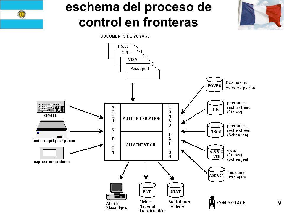 20 Funciones e-Services TSE (idénticas a las de CNIe) Provee a sitios distantes datos personales propios al titular de la tarjeta Facilitación de procedimientos de registro des ciudadanos en los servicios en linea (públicos o privados) Provee datos personales validados por la administración.