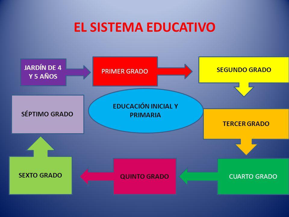 EL SISTEMA EDUCATIVO EDUCACIÓN INICIAL Y PRIMARIA JARDÍN DE 4 Y 5 AÑOS PRIMER GRADO SEGUNDO GRADO TERCER GRADO CUARTO GRADOQUINTO GRADO SEXTO GRADO SÉ