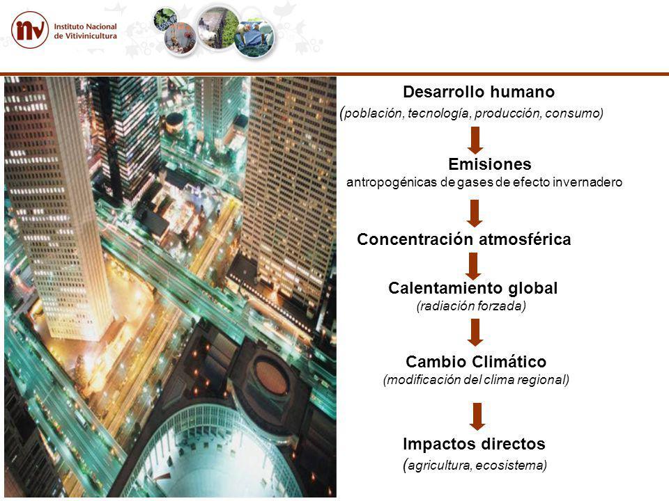 Impactos directos ( agricultura, ecosistema) Desarrollo humano ( población, tecnología, producción, consumo) Emisiones antropogénicas de gases de efecto invernadero Concentración atmosférica Calentamiento global (radiación forzada) Cambio Climático (modificación del clima regional)