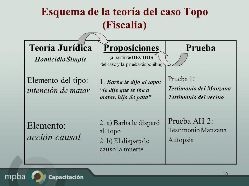 10 Esquema de la teoría del caso Topo (Fiscalía) Teoría Jurídica Homicidio Simple Elemento del tipo: intención de matar Elemento: acción causal Propos
