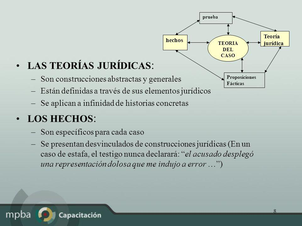 8 LAS TEORÍAS JURÍDICAS : –Son construcciones abstractas y generales –Están definidas a través de sus elementos jurídicos –Se aplican a infinidad de h