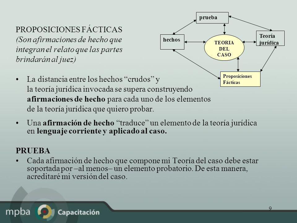 9 PROPOSICIONES FÁCTICAS (Son afirmaciones de hecho que integran el relato que las partes brindarán al juez) La distancia entre los hechos crudos y la