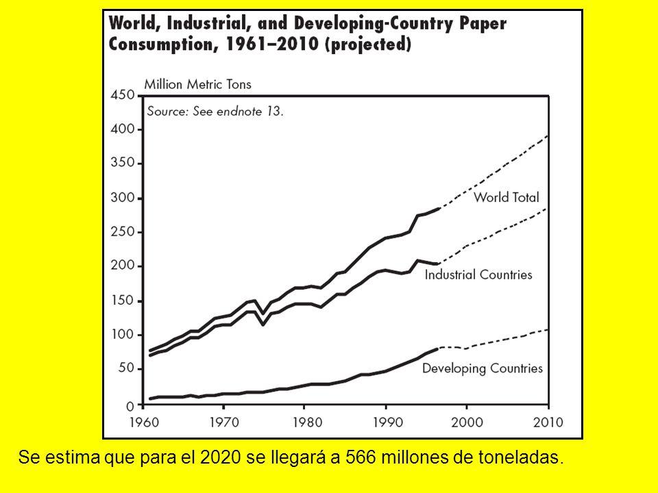 Se estima que para el 2020 se llegará a 566 millones de toneladas.