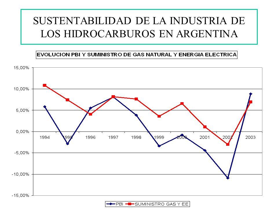 SUSTENTABILIDAD DE LA INDUSTRIA DE LOS HIDROCARBUROS EN ARGENTINA