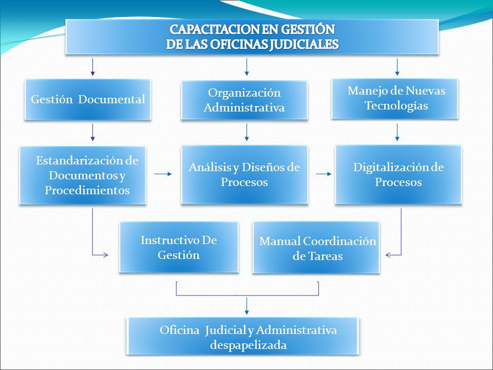 Gestión Documental Organización Administrativa Manejo de Nuevas Tecnologías Análisis y Diseños de Procesos Manual Coordinación de Tareas Estandarizaci