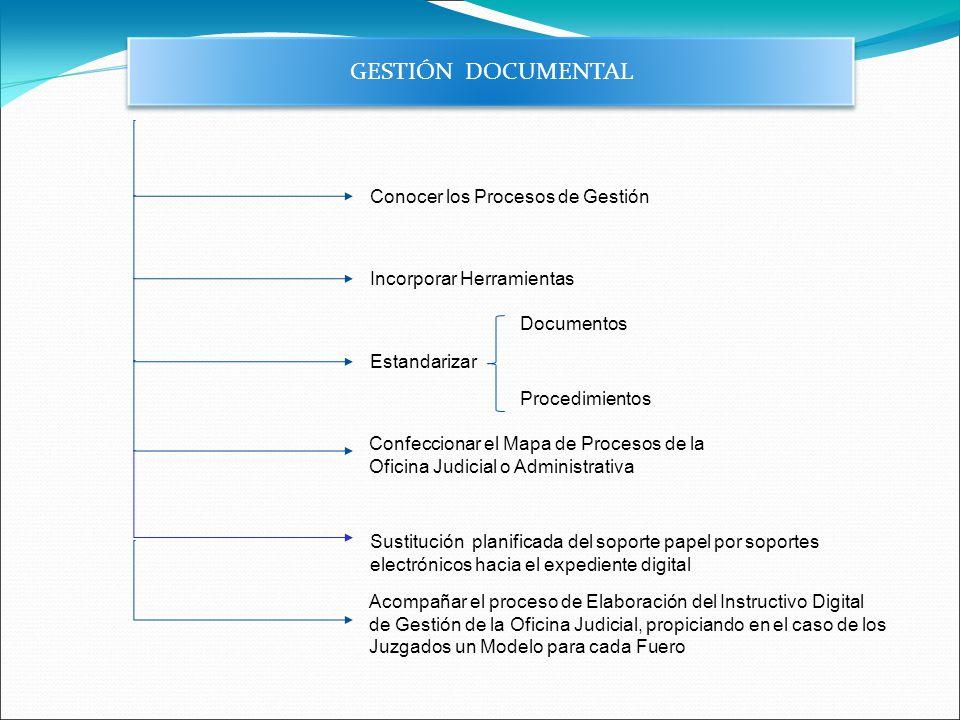 GESTIÓN DOCUMENTAL Conocer los Procesos de Gestión Incorporar Herramientas Estandarizar Documentos Procedimientos Confeccionar el Mapa de Procesos de