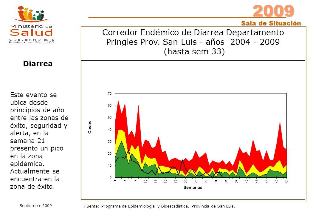 2009 Sala de Situación Septiembre 2009 Fuente: Programa de Epidemiología y Bioestadística. Provincia de San Luis. Este evento se ubica desde principio