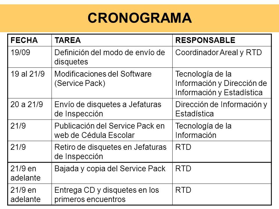 CRONOGRAMA FECHATAREARESPONSABLE 19/09Definición del modo de envío de disquetes Coordinador Areal y RTD 19 al 21/9Modificaciones del Software (Service