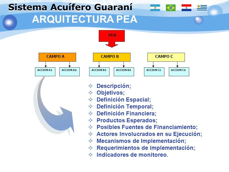 CAMPO A CAMPO B CAMPO C ACCION A1ACCION A2ACCION B1ACCION B2ACCION C1ACCION C2 PEA Descripción; Objetivos; Definición Espacial; Definición Temporal; D