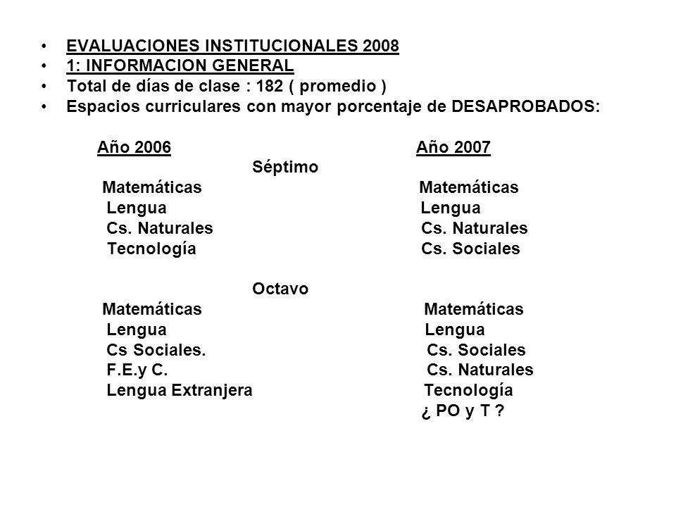 Año 2006 Año 2007 Noveno Matemáticas Matemáticas Lengua Lengua Cs.