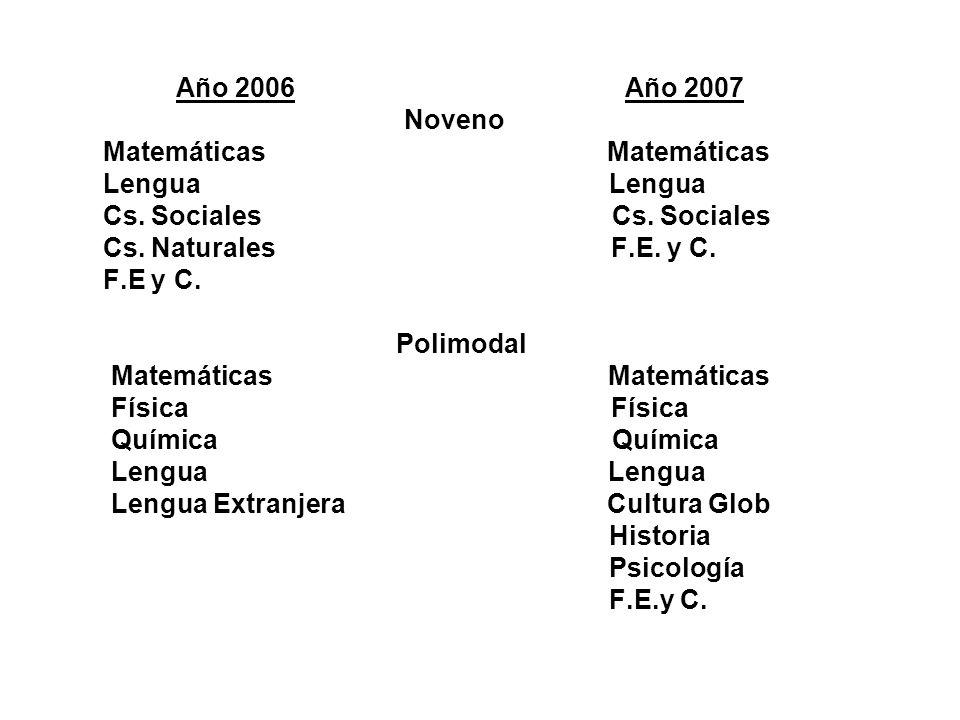 *Cursos con mayor cantidad de repitientes: 2006 : 8º año EGB 3 2007: 8ºaño EB 3 2º año de Polimodal 1ºaño Polim.