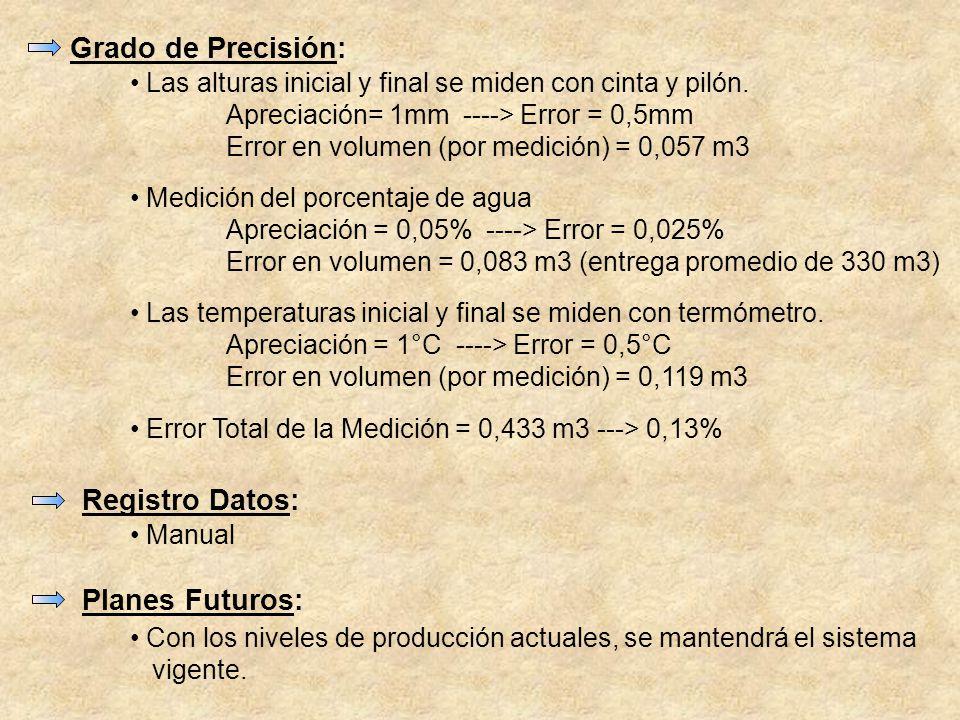 Grado de Precisión: Registro Datos: Planes Futuros: Las alturas inicial y final se miden con cinta y pilón. Apreciación= 1mm ----> Error = 0,5mm Error