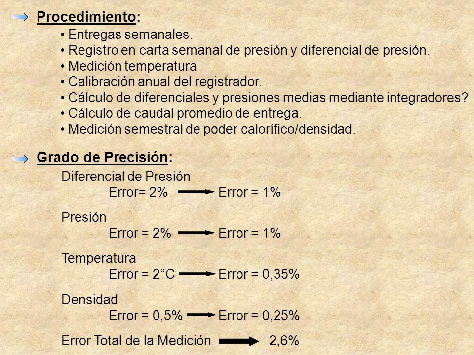 Procedimiento: Entregas semanales. Registro en carta semanal de presión y diferencial de presión. Medición temperatura Calibración anual del registrad