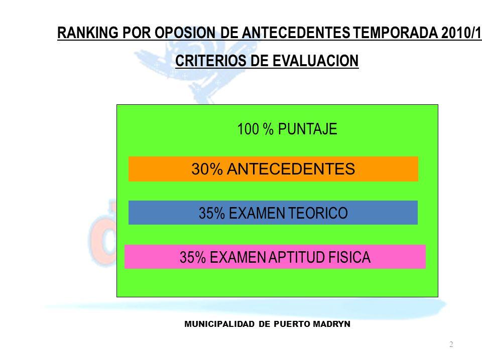 RANKING POR OPOSION DE ANTECEDENTES TEMPORADA 2010/11 CRITERIOS DE EVALUACION 100 % PUNTAJE 30% ANTECEDENTES 35% EXAMEN TEORICO 35% EXAMEN APTITUD FISICA MUNICIPALIDAD DE PUERTO MADRYN 2