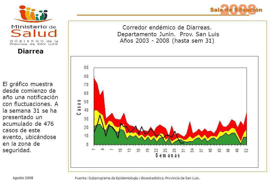 2008 Sala de Situación Agosto 2008 Fuente: Subprograma de Epidemiología y Bioestadística. Provincia de San Luis. Corredor endémico de Diarreas. Depart