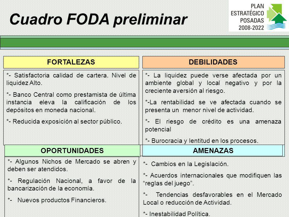 Cuadro FODA preliminar FORTALEZASDEBILIDADES *- Satisfactoria calidad de cartera.