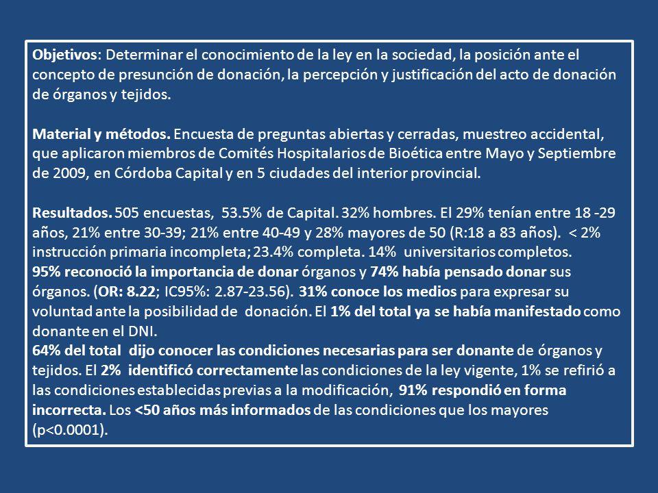 la posibilidad de dar vida (53%), solidaridad (25%), no me sirven ya muerto (10%) es una práctica necesaria (6%) 22% no pensó en la donación, 19% convicciones personales contrarias a la donación, 15% dudas ante el diagnóstico de muerte encefálica, 13% no disponía de información, 12% por la edad, 8% sospecha comercio