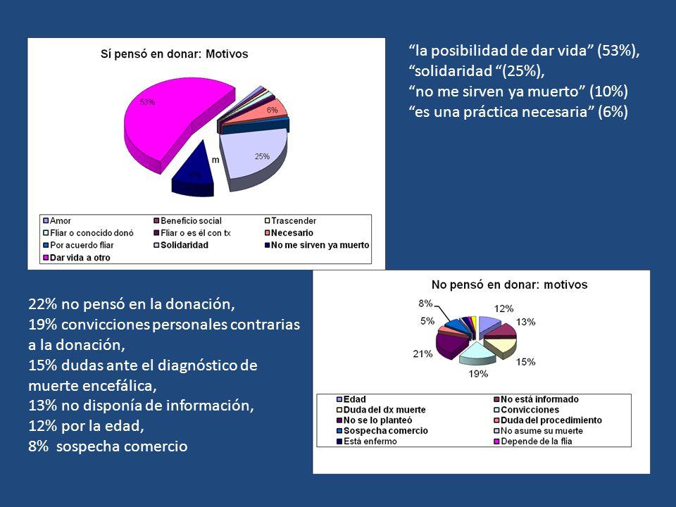 Donación presunta: 32% de acuerdo, 17% en parcial acuerdo, el 42% en desacuerdo, 9% no respondió.
