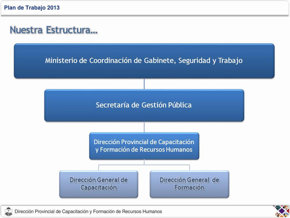 Ministerio de Coordinación de Gabinete, Seguridad y Trabajo Secretaría de Gestión Pública Dirección Provincial de Capacitación y Formación de Recursos Humanos