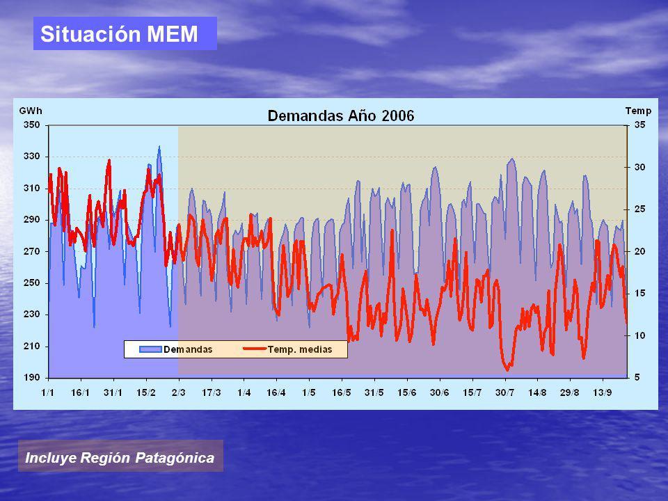 Situación MEM Incluye Región Patagónica